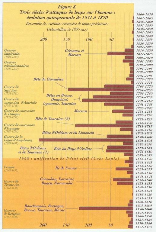 Trois siècles d'attaques de loups sur l'homme - 1571-1870